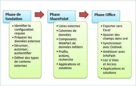 Les trois phases de développement