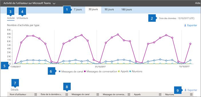 Rapports Office365 - Activité de l'utilisateur sur Microsoft Teams.