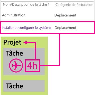 Exemple de classification de ligne