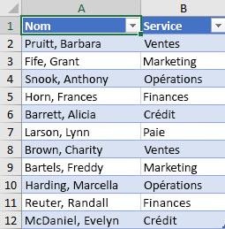 Liste des employés par service à trier