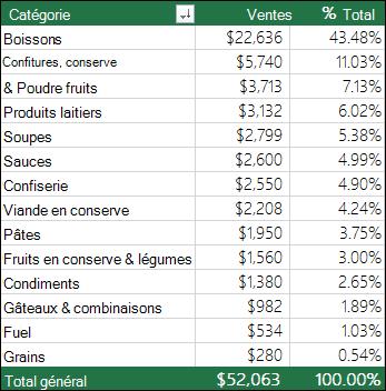 Exemple de tableau croisé dynamique par catégorie, ventes &% du total