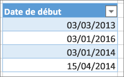 dates non triées