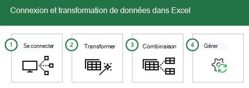 La connexion à des données et leur transformation dans Excel en 4 étapes : 1 - Connecter, 2 - Transformer, 3 - Combiner et 4 - Gérer.