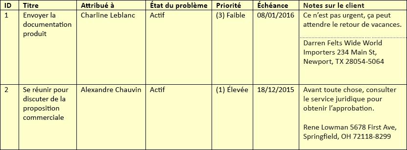 Exemples de lignes de liste