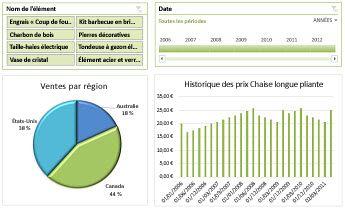 Exemple de tableau de bord Excel Services