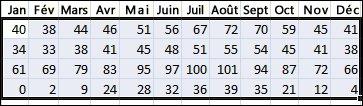 Exemple de données sélectionnées pour trier les données dans Excel