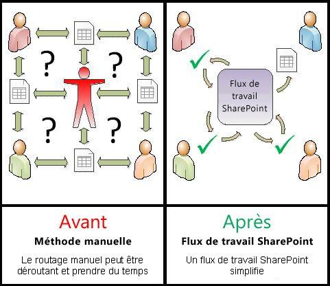Comparaison d'un processus manuel et d'un flux de travail automatisé