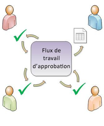 Diagramme d'un flux de travail Approbation simple