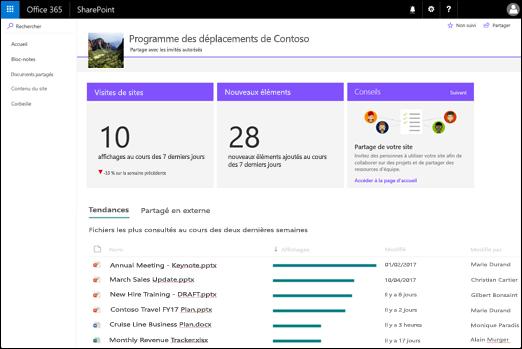 Page de l'utilisation du site SharePoint