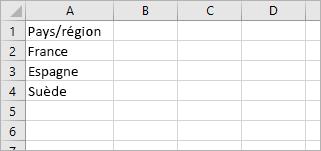 La cellule A1 contient le mot «Pays» et les cellules A2 à A4 contiennent des noms de pays: France, Espagne, Suède