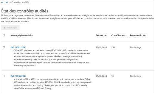 Affiche l'écran des contrôles audités de la Certification du service.