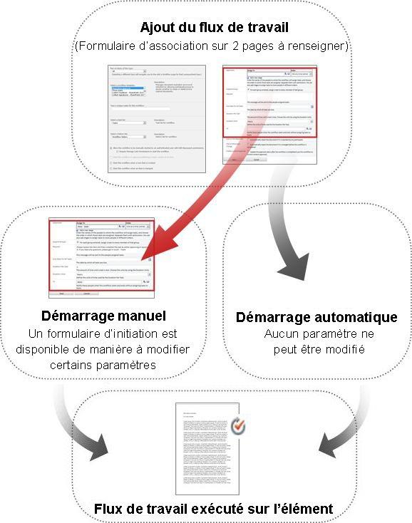 Comparaison des formulaires pour un démarrage manuel et un démarrage automatique