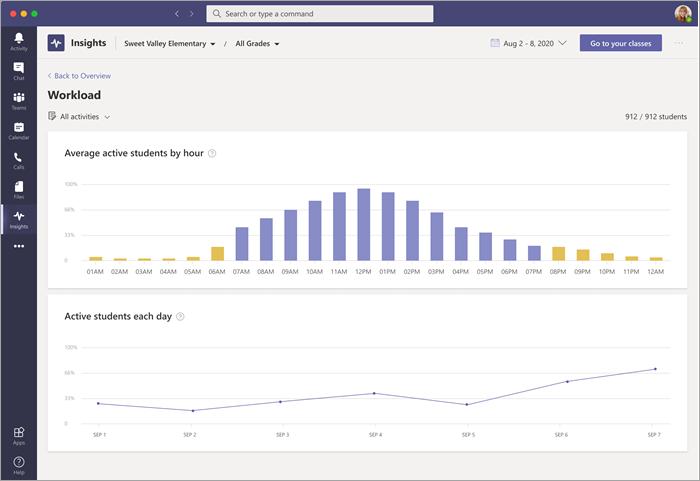 Tableau de bord de données de la charge de travail sous Insights