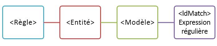Diagramme d'entité avec un modèle