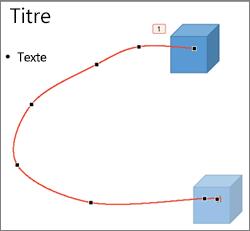 Animation de trajectoire personnalisée en mode Modifier les points