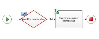 Une condition personnalisée ne peut pas être ajoutée à un diagramme de flux de travail