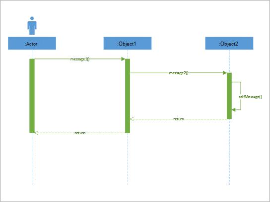 Il est préférable de montrer les parties d'un système simple qui interagissent entre elles