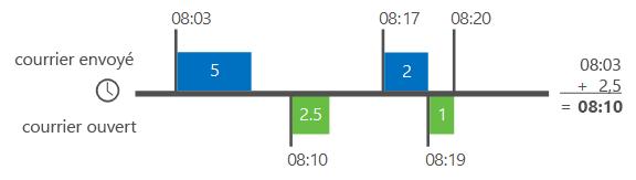 Exemple de calcul des délais pour les messages dans Analyse Delve