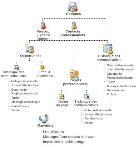Diagramme d'enregistrements du Gestionnaire de contacts professionnels et comment ils peuvent être liés