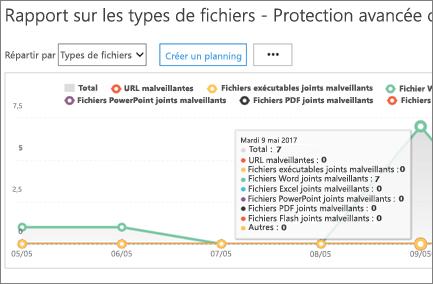 Dans le rapport de Types de fichiers DAV, pointez sur un jour pour afficher le nombre malveillants les URL et les fichiers détectés