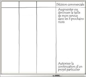 Tableau blanc avec la colonne Décision commerciale et une liste des décisions commerciales