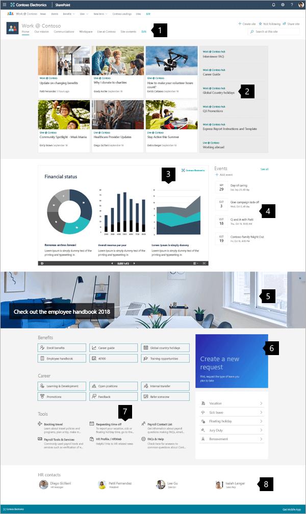 Exemple de site concentrateur moderne dans SharePoint Online