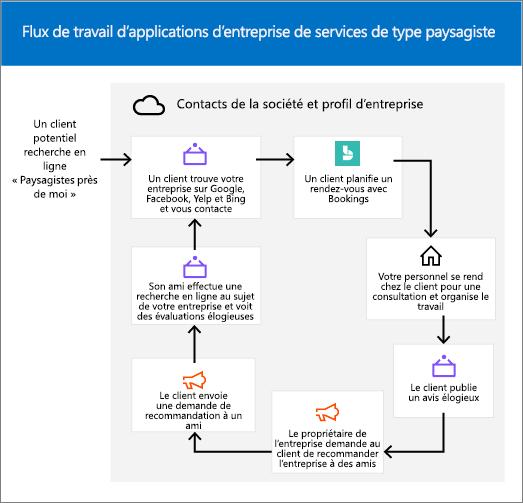 Capture d'écran: image conceptuelle illustrant le cycle de vie d'un centre d'affaires service en mode paysage