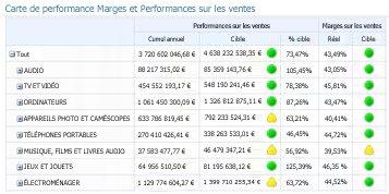 Carte de performance PerformancePoint comportant plusieurs indicateurs de performance clés sur les colonnes