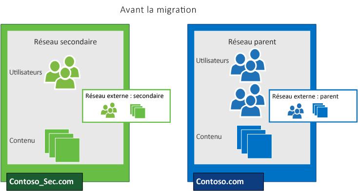 Un réseau Yammer secondaire et un réseau Yammer parent avant une migration visant à consolider les utilisateurs du réseau secondaire avec le réseau parent