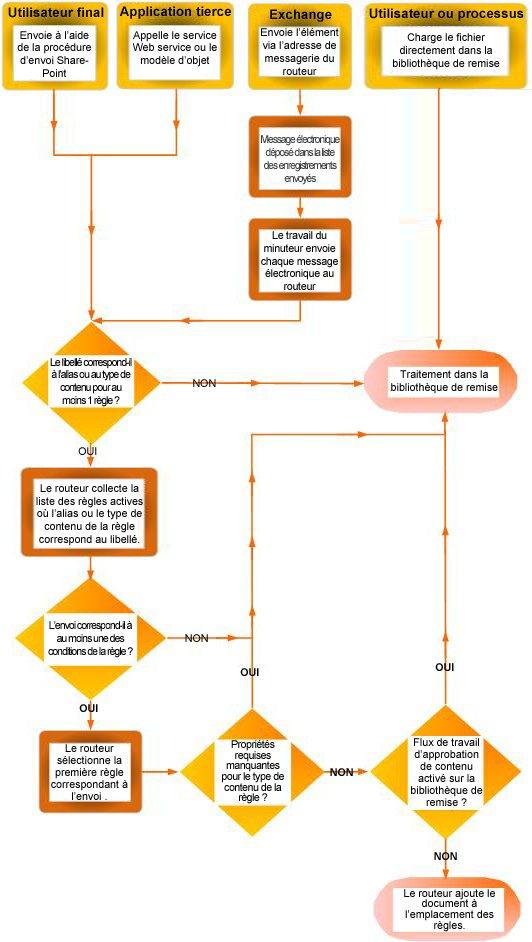 Routage de document à l'aide de l'organisateur de contenu