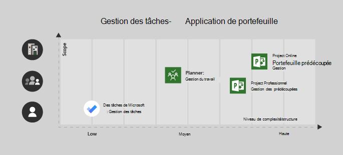 Microsoft To-Do est préférable pour un projet de complexité utilisateur unique/faible, planificateur est très utile pour une équipe et la complexité moyenne, Project Professionnel pour une équipe avec la complexité moyen/haut et Project Online pour les projets d'entreprise/complexe