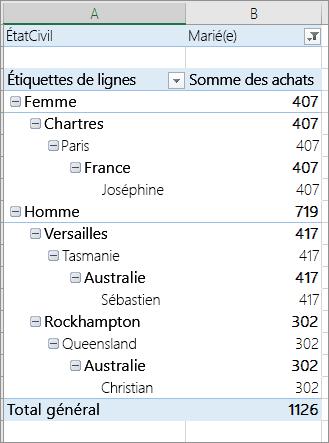Éléments filtrés basées sur une valeur de filtre dans un filtre de rapport