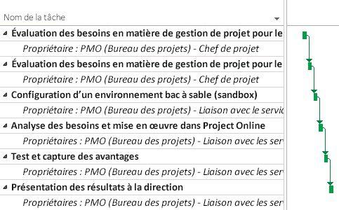 Plan de projet PMO dans Project Online