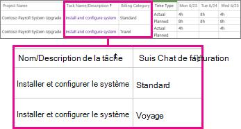 Deux lignes de feuille de temps de catégories différentes