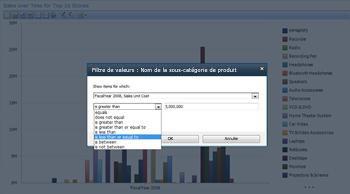 Affichage analytique créé à l'aide de PerformancePoint Services