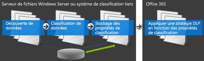 Diagramme illustrant Office365 et le système de classement externe