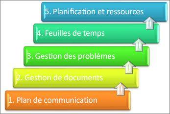Éléments d'un système de gestion de projet réorganisés