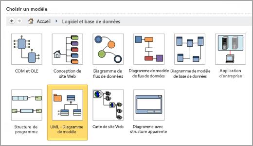 Sélectionnez le diagramme de modèle UML
