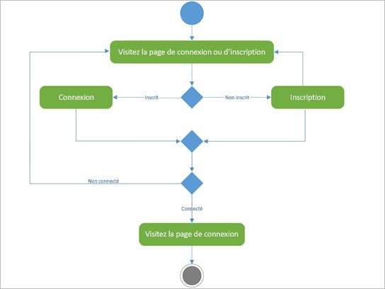 Diagramme UML permettant d'afficher l'activité du registre de connexion.