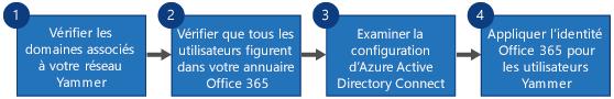 Diagramme de flux incluant quatre étapes pour remplacer l'authentification unique de Yammer et Yammer DSync par la connexion Office365 pour Yammer et Azure Active Directory Connect.