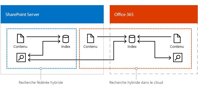 Image illustrant une configuration combinée de cloud hybride recherche, recherche fédérée hybride et recherche d'entreprise.