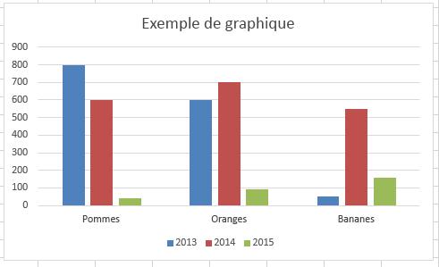 Graphique en barres dans Excel
