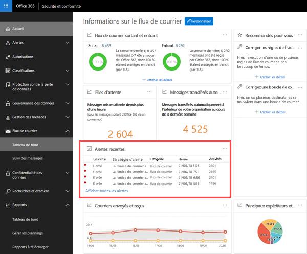 Alertes de file d'attente dans la zone alertes récentes du tableau de bord de flux de messagerie dans le centre de conformité Office 365 sécurité