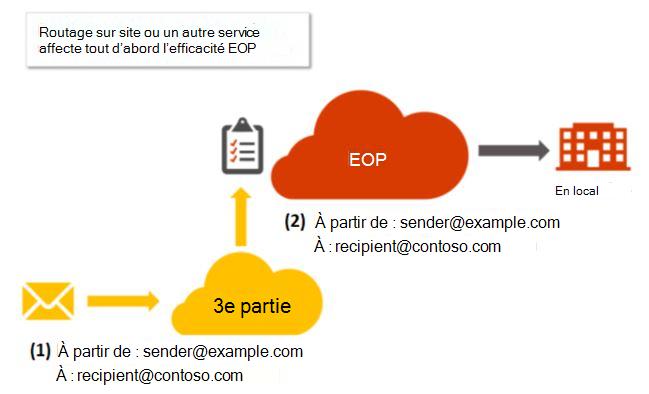 Enregistrement MX client ne pointe vers Office 365