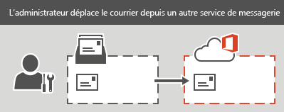 Un administrateur effectue une migration IMAP vers Office365. Les courriers peuvent être migrés pour chaque boîte aux lettres, mais pas les contacts ni les informations de calendrier.