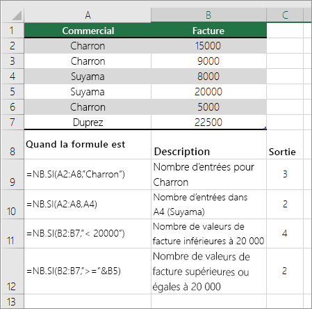 Exemples de fonction NB.SI