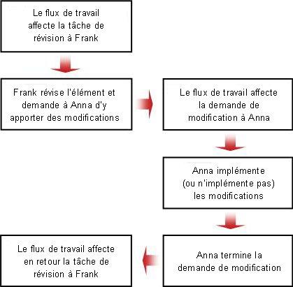 Diagramme pour une demande de modification