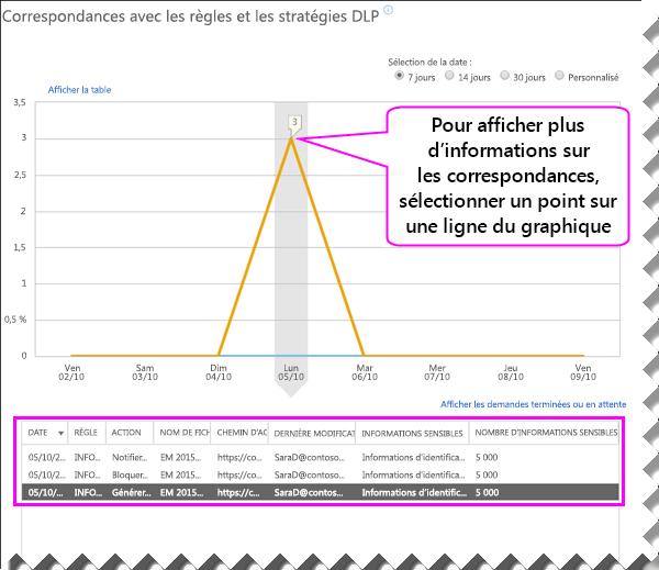 Rapport DLP avec le volet de détails en dessous du graphique
