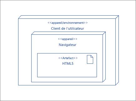 Nœud UserClient, contenant le nœud de navigateur qui contient l'objet HTML5