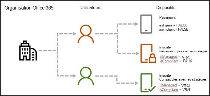 Flux montrant les valeurs param de l'environnement AAD pour indiquer si les appareils sont inscrits et plaintes